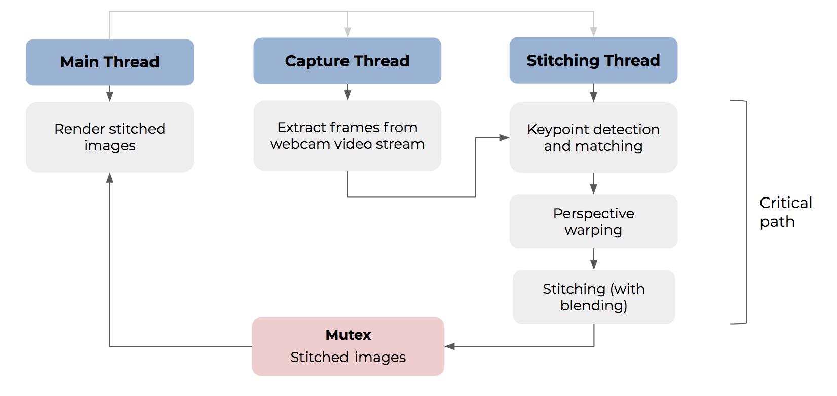 CS205 Real Time Image Stitching